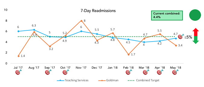 7-day readmission graph