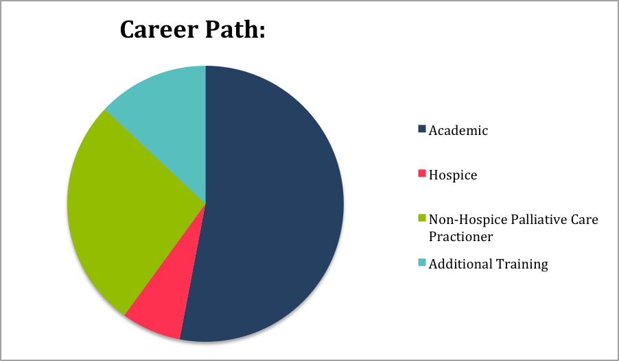 Career Path Distribution Chart