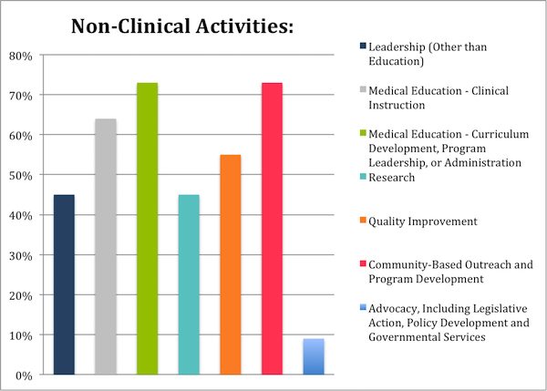 Non-Clinical Activities chart
